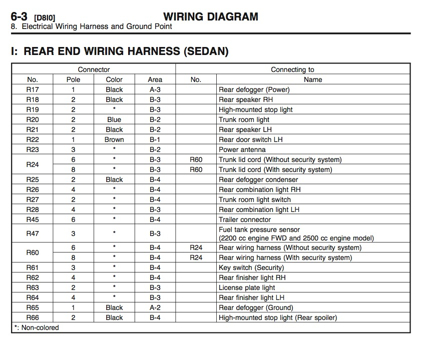 rear_wiring1 2010 subaru legacy fuse box diagram subaru wiring diagrams for  at arjmand.co